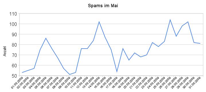 spams_im_mai
