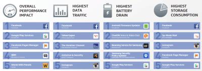 Facebook drain pile batterie