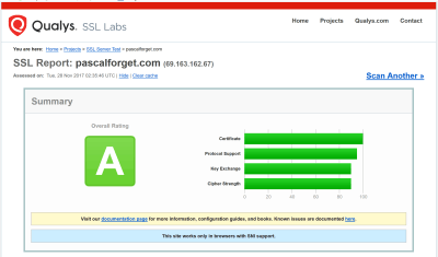 Rapport SSL report Qualys Labs
