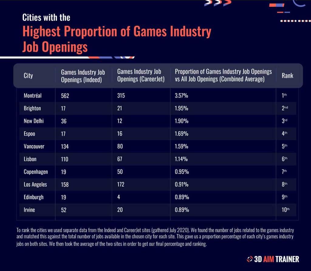 industrie jeux vidéos Montréal