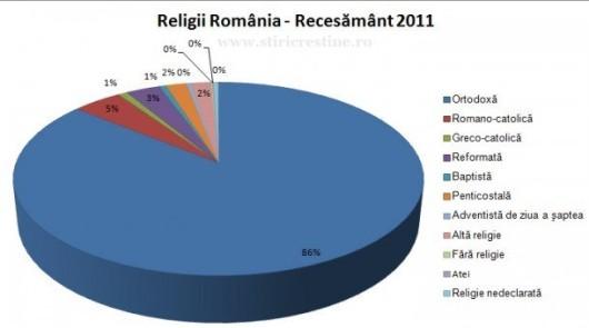 Religiile din România potrivit recensământului efectuat în anul 2011