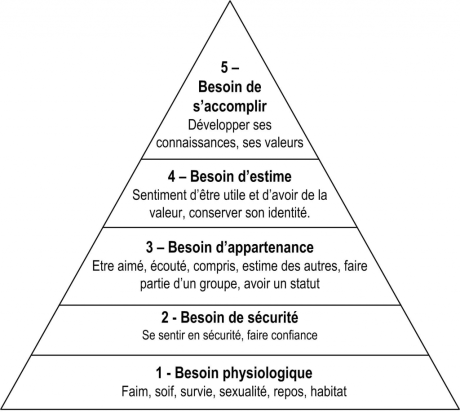 pyramide-maslow-besoins-motivations-1024x919