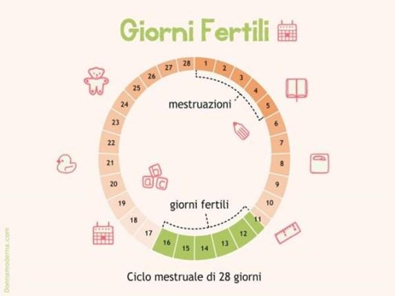 Calendario Ovulazione Preciso.Fertilita Femminile Giorni Fertili E Ovulazione Passione