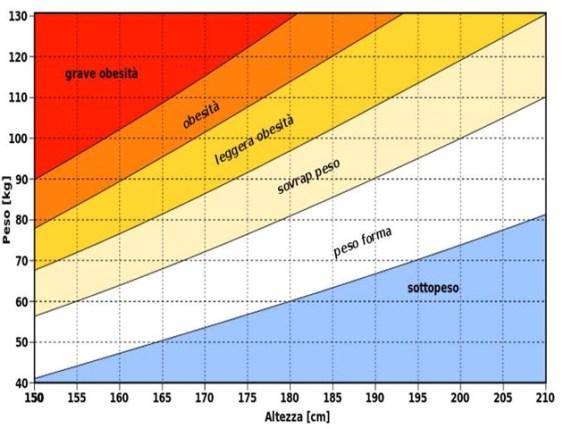 tabella crescita neonato