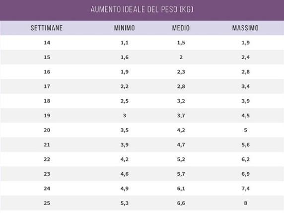 foto tabella peso 1
