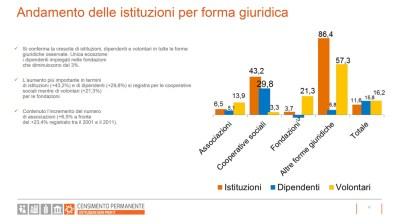 Censimento-Istituzioni-non-profit-2017-slide12 forme giuridiche