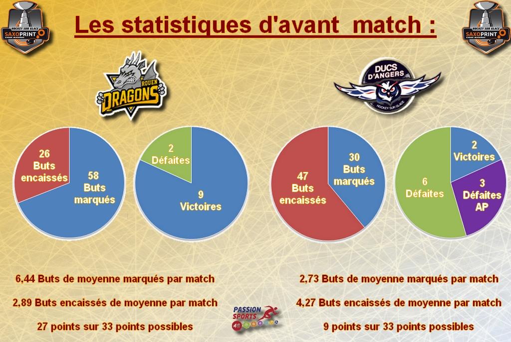 Stat avant match game 24