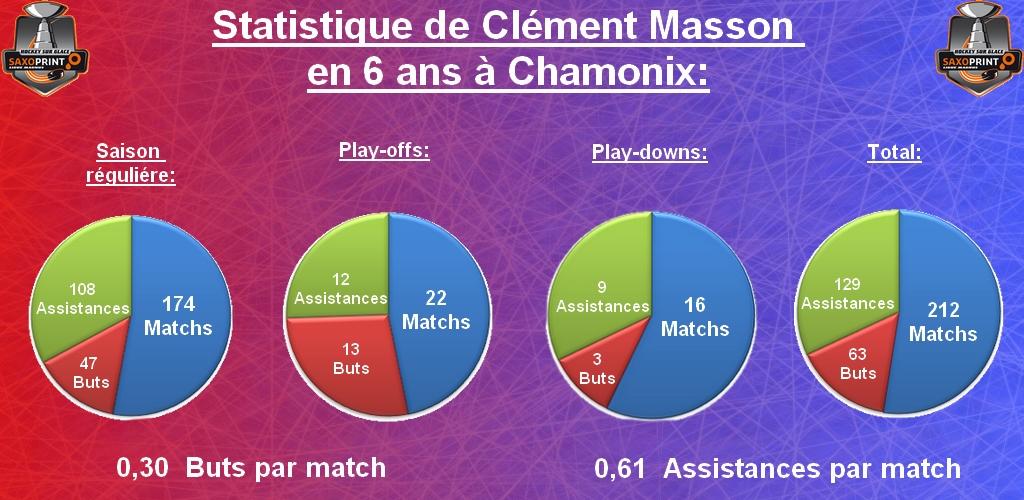 Statistique de Clément Masson