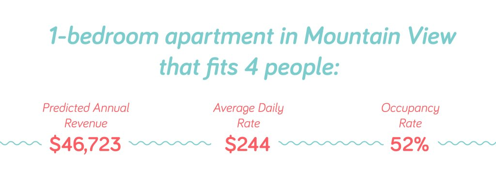 Top 6 Airbnb Location for Rental Arbitrage