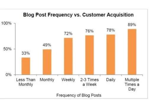 How Often Should You Blog