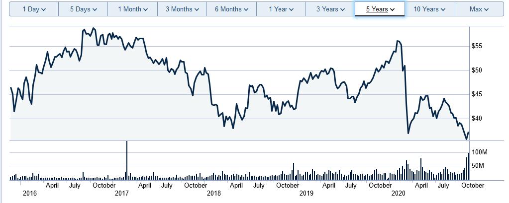 enbridge 5 year chart