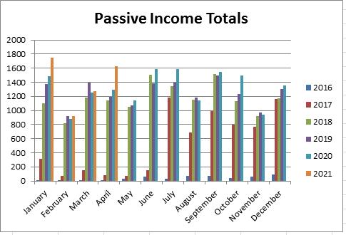 April 2021 passive income