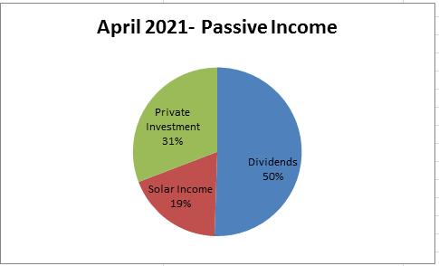 April 2021 cake with passive income