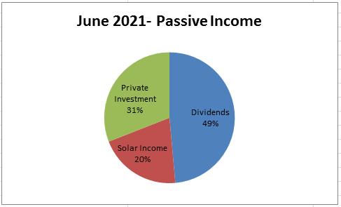 june income pie chart