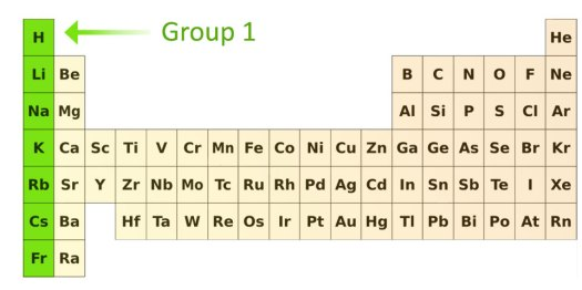 Name of elements in group 1 periodic table periodic diagrams science group 1 pass my exams easy exam revision notes for gsce chemistry urtaz Choice Image
