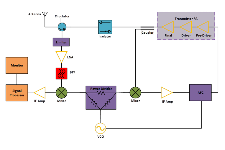 Block Diagrams For Rf And Microwave Systems