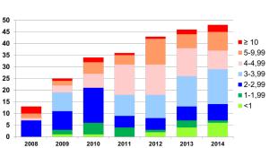 Nombre et Impact Factor des publications du personnel de l'Institut Pasteur de Madagascar
