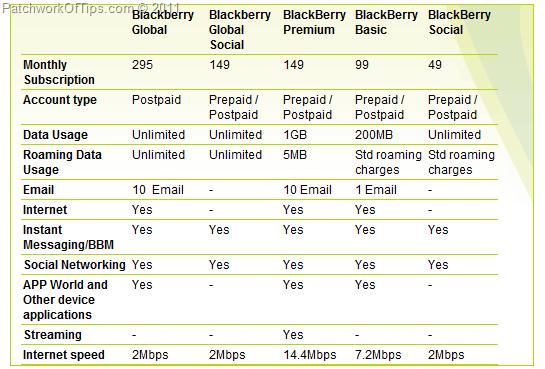 Etisalat UAE BlackBerry Internet Service Data Plans & Subscription