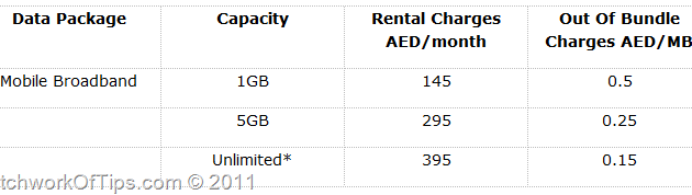 ETISALAT UAE's MOBILE BROADBAND PLANS