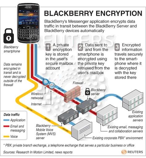 BlackBerry Encryption Security