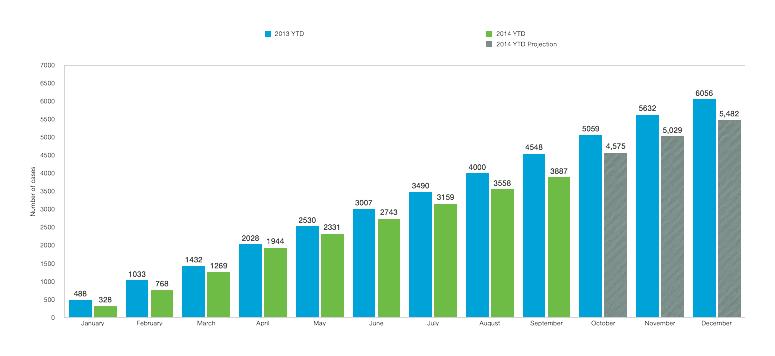Patent litigation YTD 2014 v 2013