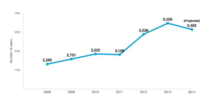 Patent litigation cases filed trends