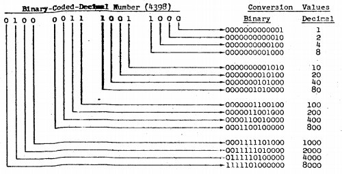 BCD-Decimal Conversion Table from the Benson Patent Application (Gottschalk v. Benson)