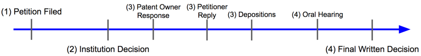 IPR Timeline