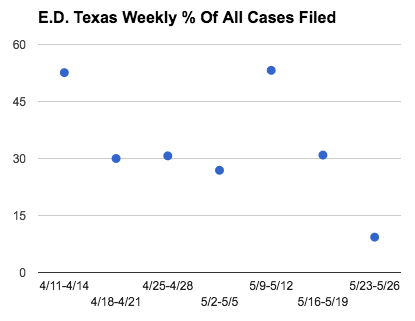 E.D. Tex Weekly % Of All Cases Filed