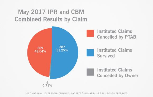 May 2017 AIA Stats