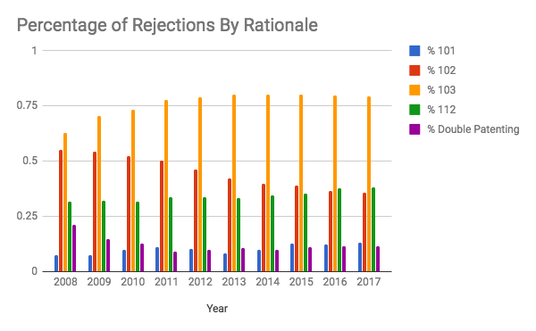 Graph showing rejections by year and type.