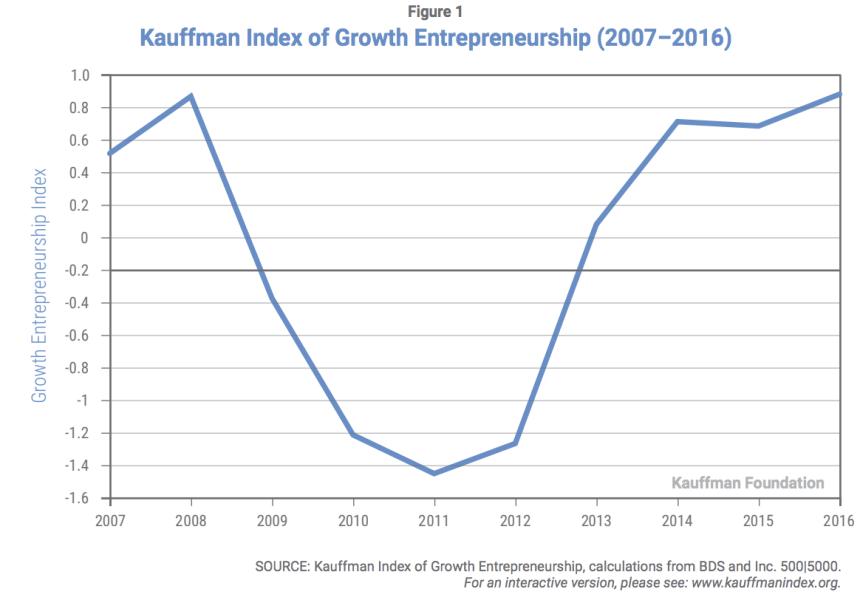 Growth Entrepreneurship Index