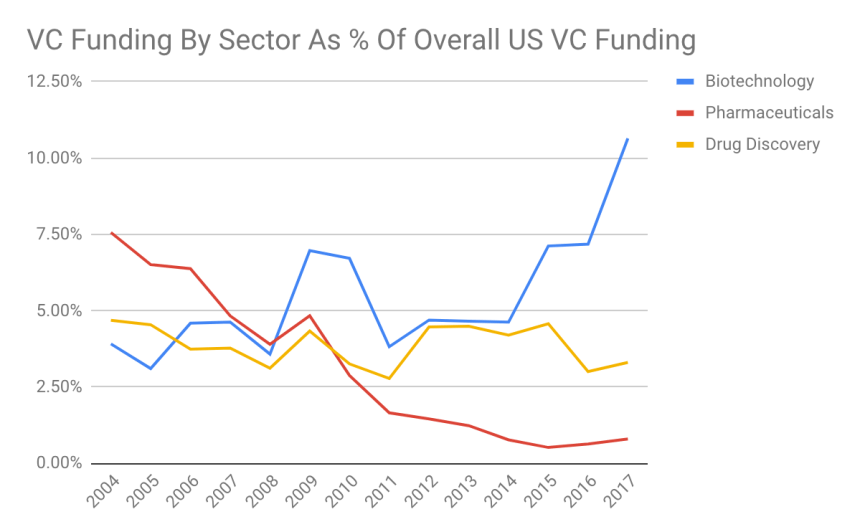 Life Sciences VC Funding (% of total)