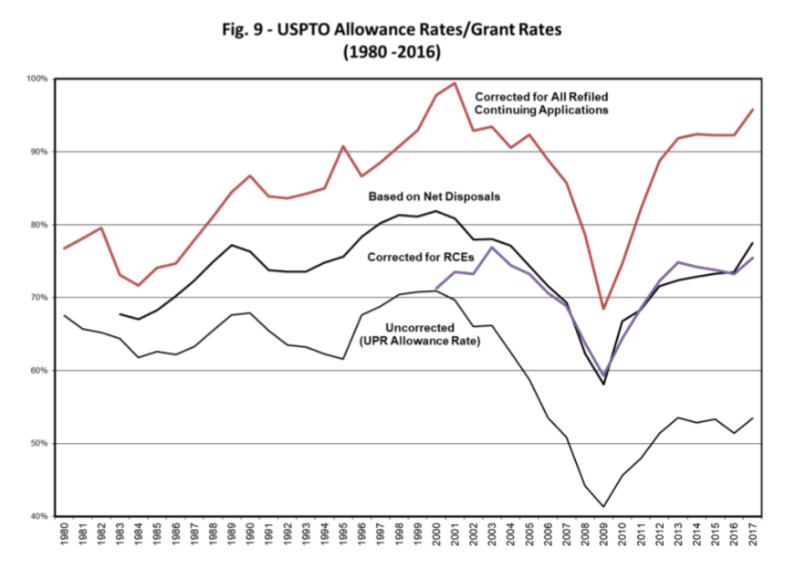 USPTO Allowance Rates
