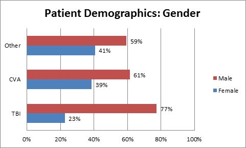 Patient-Demographics-gender