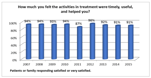 satisfaction-activities