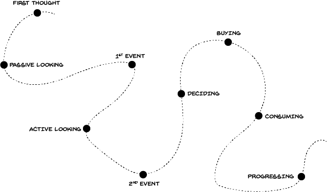 The Customer's Journey Making Progress on the Critical Functional Job-to-be-Done