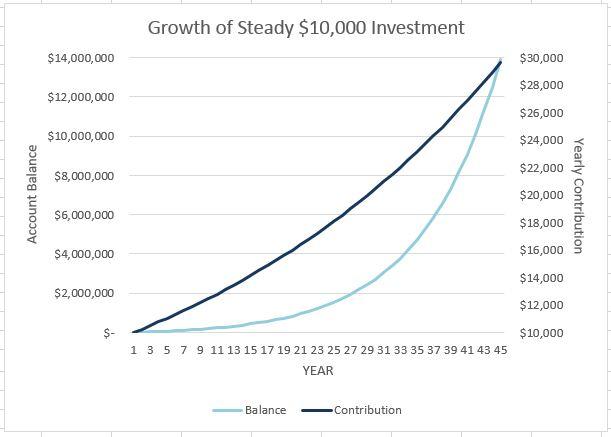 ten thousand dollars grows to ten million compound interest
