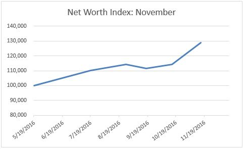 net worth november