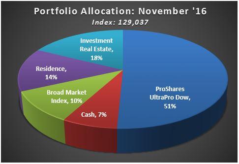 pie-chart-november-16