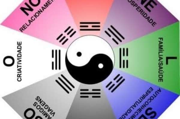 hemisferio sul 2 - LIVRO: Feng Shui