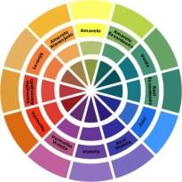circulo cromatico - Primer e Corretivo Colorido: Acertando na Cor!