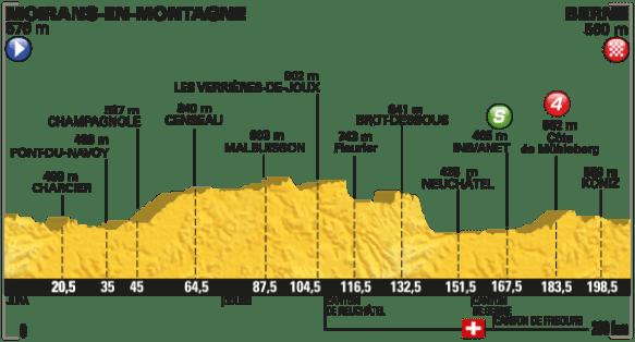 Tour2016-etappe 16