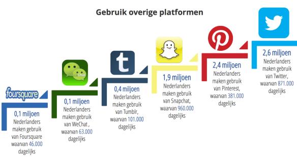 Social Media Onderzoek - Newcom - overige social media