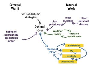 Optimal Focus