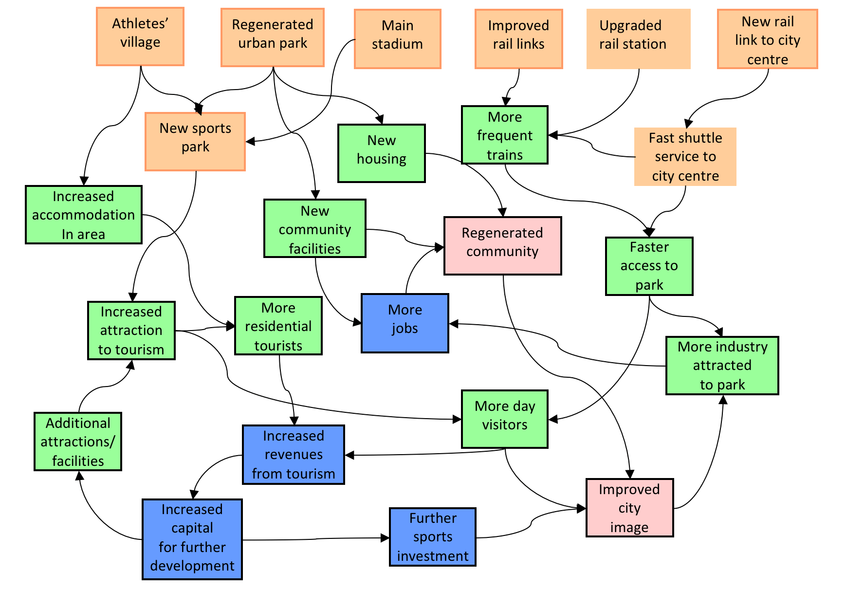 Outcome Relationship Model Example