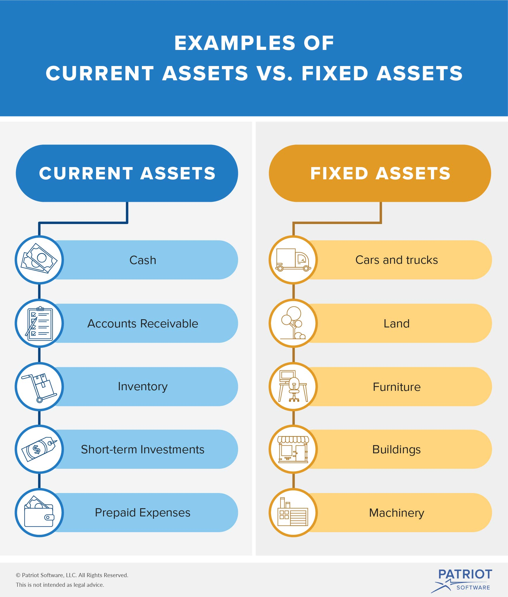 The Difference Between Fixed Assets Amp Current Assets