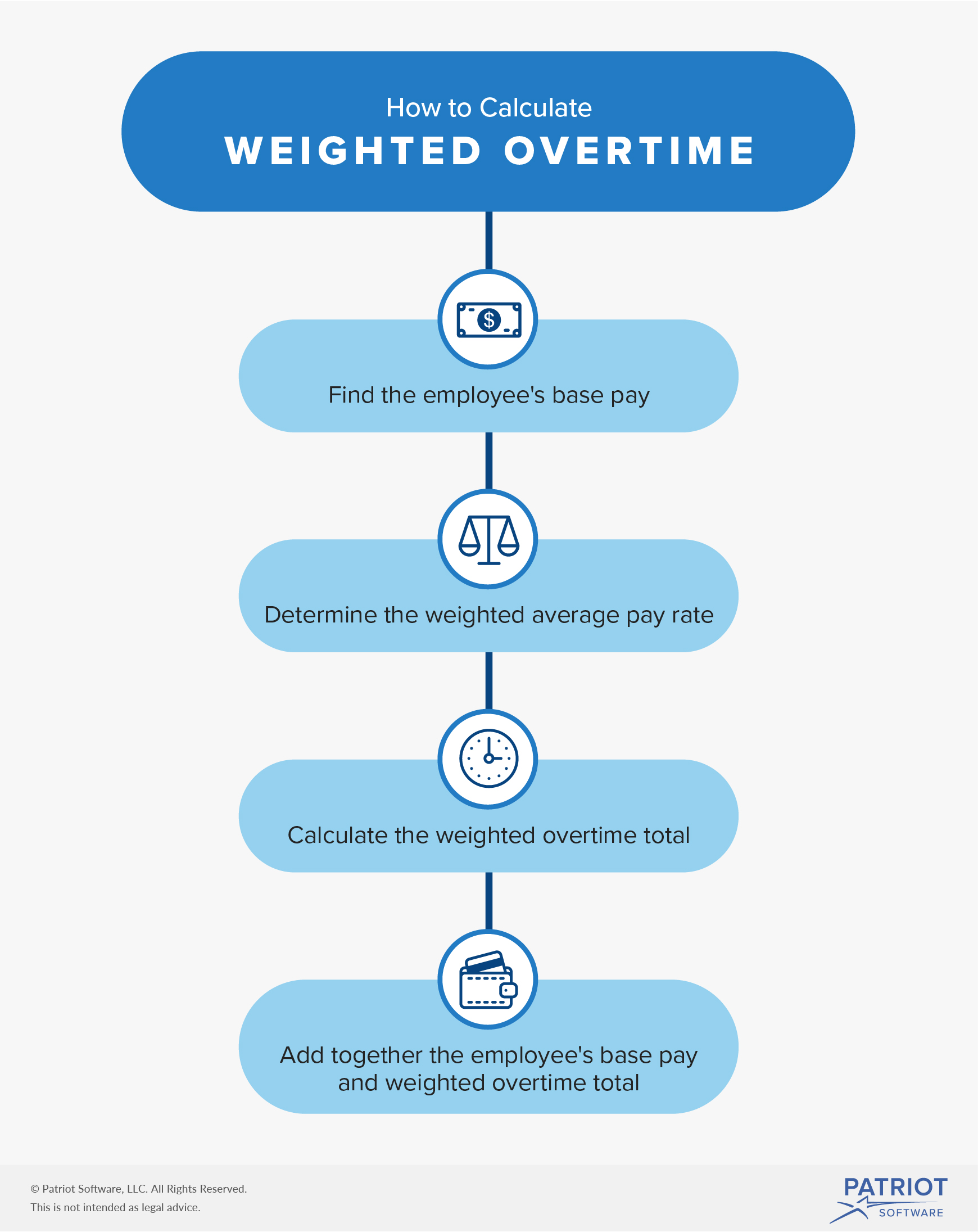 Calculating Weighted Overtime For Employees With Multiple