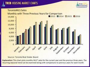Toronto Monthly Real Estate Market Report At A Glance