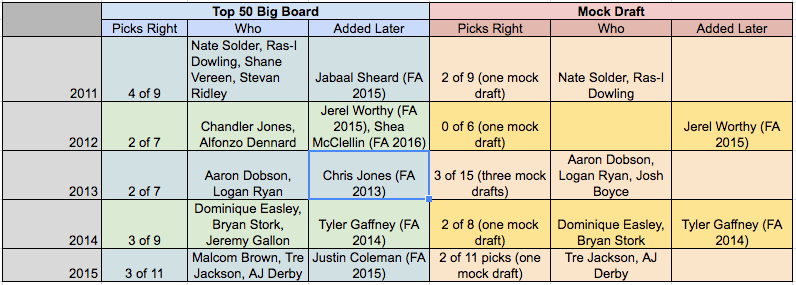 New England Patriots Draft Big Board History